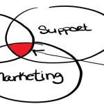 Ven diagram of Sales, Marketing, Support equates to CRM