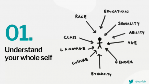 """Slide by Kay Fabella. Left side says """"01. Understand your whole self"""". Right side shows a stick figure person with hand drawn arrows pointing to it. At the start of of each arrow is a word. Words include class, race, language, culture, ethnicity, gender, age, ability, sexuality, education."""