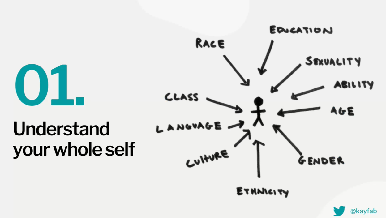 "Slide by Kay Fabella. Left side says ""01. Understand your whole self"". Right side shows a stick figure person with hand drawn arrows pointing to it. At the start of of each arrow is a word. Words include class, race, language, culture, ethnicity, gender, age, ability, sexuality, education."