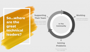 """Slide by Olivia Tait says """"So where are the great technical leaders?"""" on left side. One right side is a circular graphic that says what the leaders are doing such as supporting their team, working, solving problems, in the community."""
