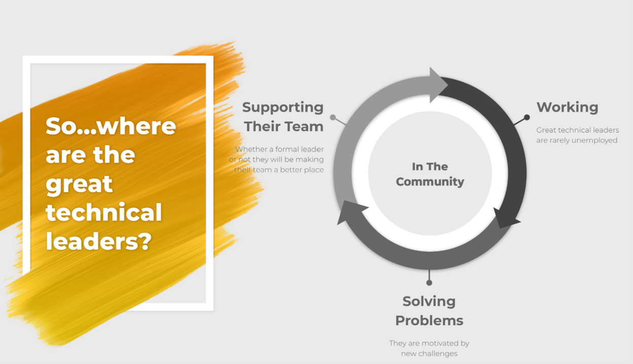 "Slide by Olivia Tait says ""So where are the great technical leaders?"" on left side. One right side is a circular graphic that says what the leaders are doing such as supporting their team, working, solving problems, in the community."