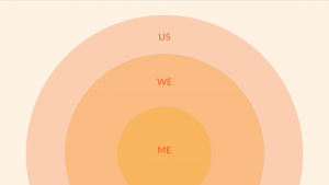 """Slide by Alex Oh. Image of three circles embedded onto one another. Outermost circle says """"us"""". Middle circle says """"we"""". Innermost circle says """"me""""."""