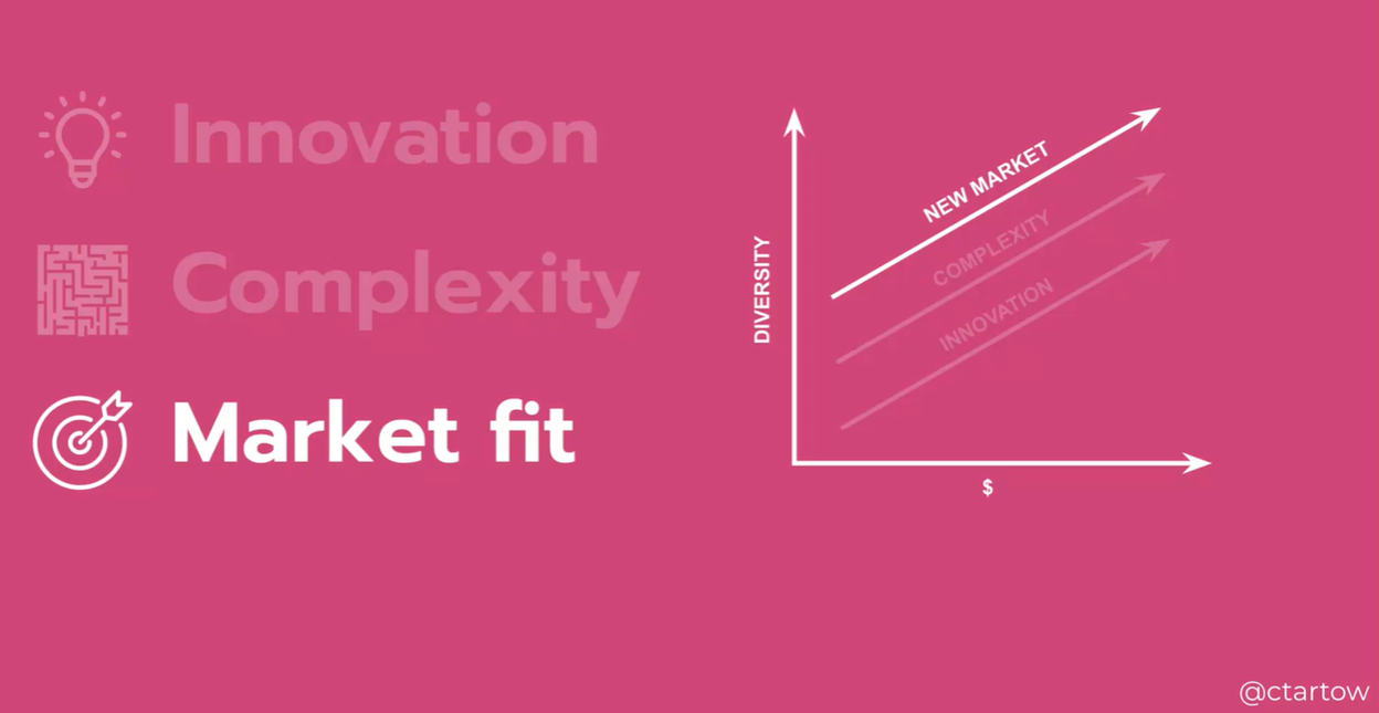 Slide by Colleen Tartow. On left side text states innovation, complexity, market fit. On right side is a line graph showing how the 3 words build on top of one another as diversity (Y-axis) increases.