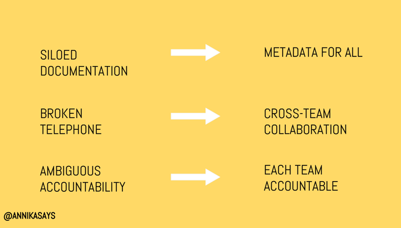Text slide with two columns of phrases with an arrow pointing towards the right between each phrase.  Siloed documentation -> Metadata for all Broken Telephone -> Cross-team collaboration Ambiguous accountability -> Each team accountable