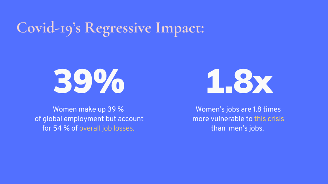 """Slide by Iqra Shaikh on covid-19's regressive impact. Slide says """"Women make up 39% of global employment, but account for 54% of overall job losses."""" and """"Women's jobs are 1.8 times more vulnerable to this crisis than men's jobs."""""""