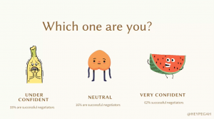 """Slide from negotiations talk by Pegah Abdolhosseini. Slide asks """"Which one are you?"""" Then show the """"under confident"""" banana (represents 33% of successful negotiators), """"neutral"""" peach (represents 16% of successful negotiators), and """"very confident"""" watermelon (represents 62% of successful negotiators)."""