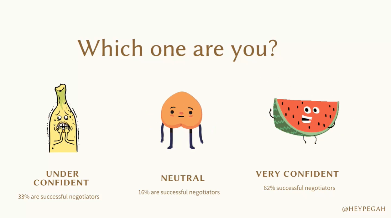 "Slide from negotiations talk by Pegah Abdolhosseini. Slide asks ""Which one are you?"" Then show the ""under confident"" banana (represents 33% of successful negotiators), ""neutral"" peach (represents 16% of successful negotiators), and ""very confident"" watermelon (represents 62% of successful negotiators)."